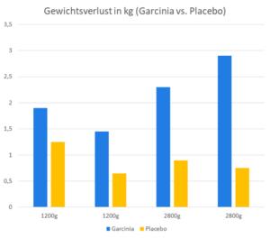Ist Garcinia Cambogia für den Menschen sicher?